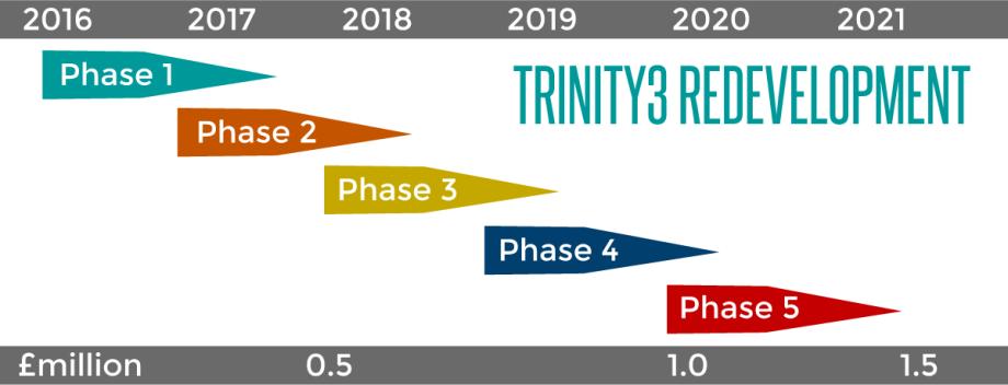 Trinity3 redevelopment project gantt chart